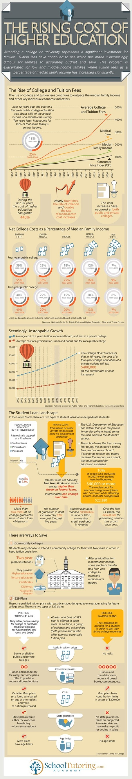 Case Study: How Education Cost has Grown up Quickly in Recent Times [Infographic] | All Infographics | Scoop.it