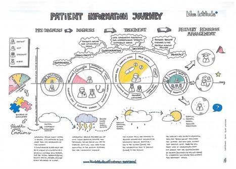 The Patient Information Journey | Pharma Digital News | Scoop.it