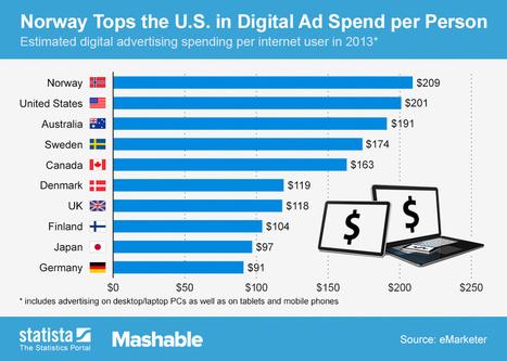Top 10 países qué más invierten en Publicidad Digital #infografia #infographic #marketing | Negocios&MarketingDigital | Scoop.it