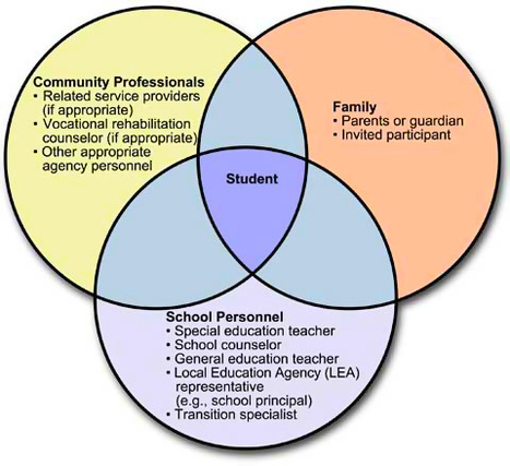 Lesson Plan Starters | National Secondary Transition Technical Assistance Center (NSTTAC) for Teachers for Secondary School Transition Planning Efforts | Best Practice in Teacher Education & Individual Differences | Scoop.it