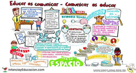Aprendizaje Visual | Infancia y Educación | TIC, Innovación y Educación | Scoop.it