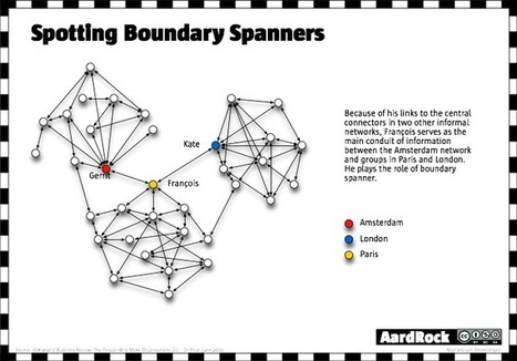 Boundary Spanner - P2P Foundation | Peer2Politics | Scoop.it