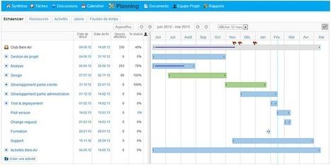 Tout savoir du diagramme de Gantt | Gestion de projets | Scoop.it