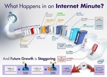 Susan Beebe - Google+ - #infographic What Happens in an Internet Minute (via Intel… | Media | Scoop.it