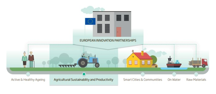 (EN) (PDF) - Agrinnovation. Where research and innovation meet | bookshop.europa.eu | Glossarissimo! | Scoop.it