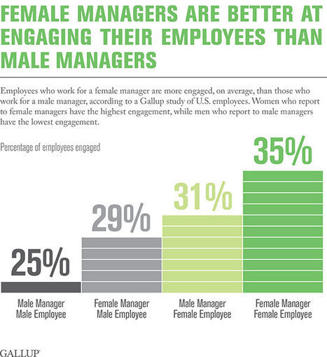 Why Women Are Better Managers Than Men | Female Leadership | Scoop.it