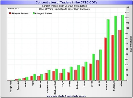 Ed Steer on The Commitment of Traders Report. #Gold #Silver | Gold and What Moves it. | Scoop.it