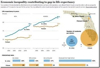 Rich People Live Longer | The Best Infographics | Scoop.it