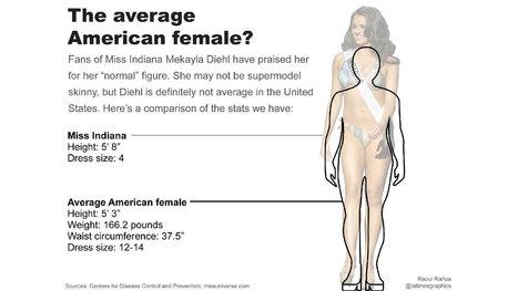 Miss Indiana Mekayla Diehl's body is not 'normal' or 'average' | Hawaii's News @ Twitter Speed! | Scoop.it