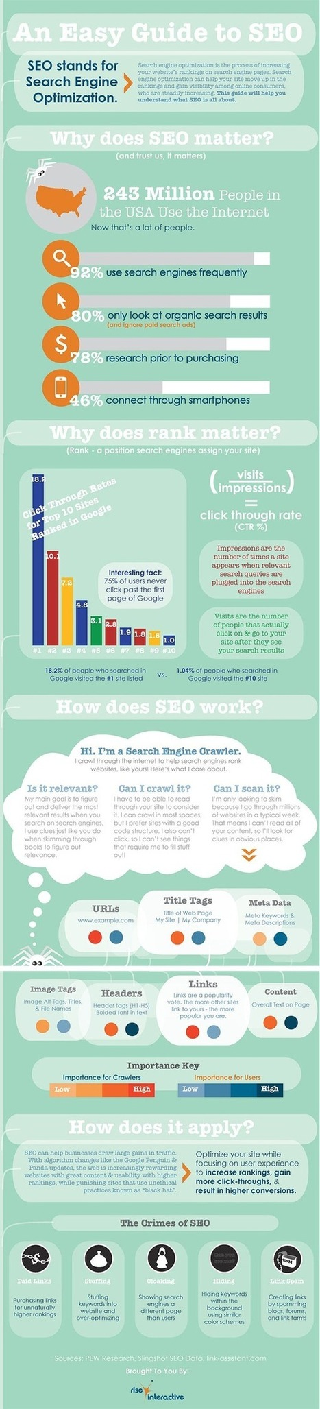 SEO, Simplified: What it Is, Why it Matters & How it Works | Business | Scoop.it