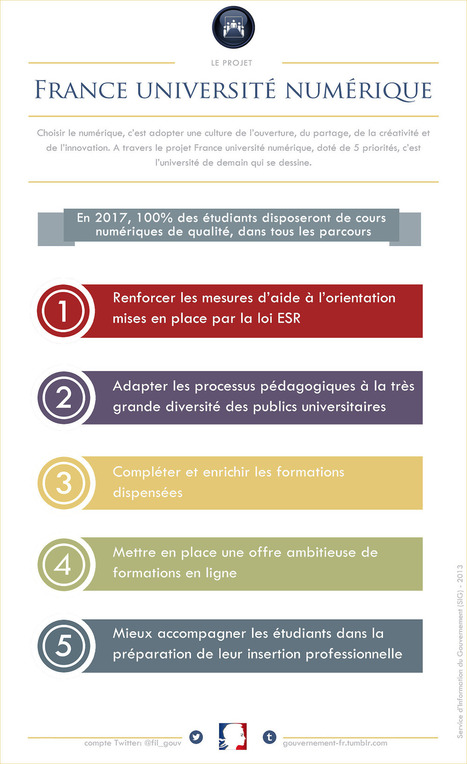 Le français et vous — Lancement du projet France université numérique... | Les MOOC, Cours en ligne ouverts et massifs | Scoop.it