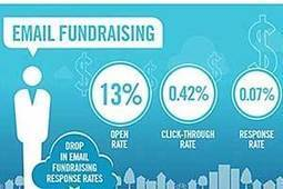 Nonprofit Benchmarks: Email, Social, Audience, Fundraising  | digitalNow | Scoop.it