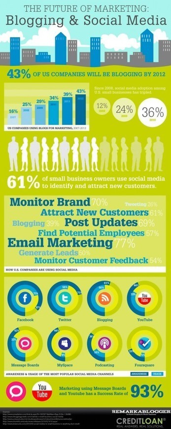 2012 Future Of Marketing Blogging And Social Media Infographic | Social Media & Networking | Scoop.it