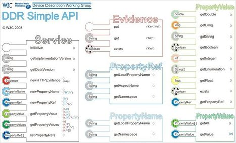 Accesibilidad y usabilidad móvil: web móvil y app nativa | Usabilidad y TIC | Scoop.it