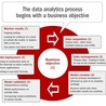 Analytics for the CMO & CIO