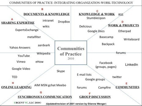 The role of communities of practice in a digital age | Gestión de conocimiento | Scoop.it