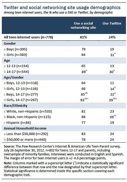 Part 1: Teens and Social Media Use | Pew Internet & American Life Project | church and social media | Scoop.it