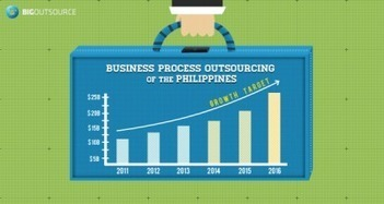 Philippine Outsourcing Sector Piles 18% Revenue Growth in 2012 - Big Outsource | Outsourcing-Philippines | Scoop.it