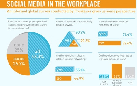 companies track employees' social media use in AND out of the office   visualizing social media   Scoop.it