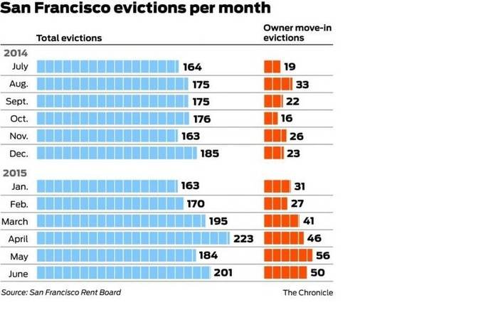 Why S.F. evictions are on the rise | Legislation + Eviction Law News | Scoop.it