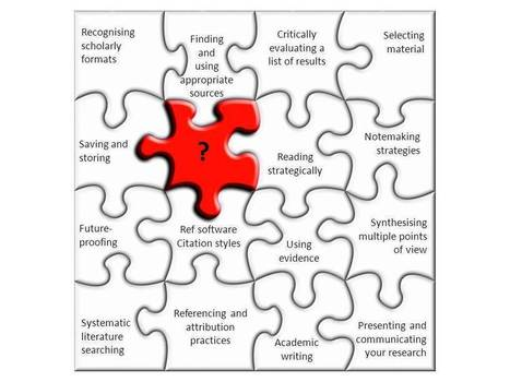 The research jigsaw | Lifelong Learning | Scoop.it