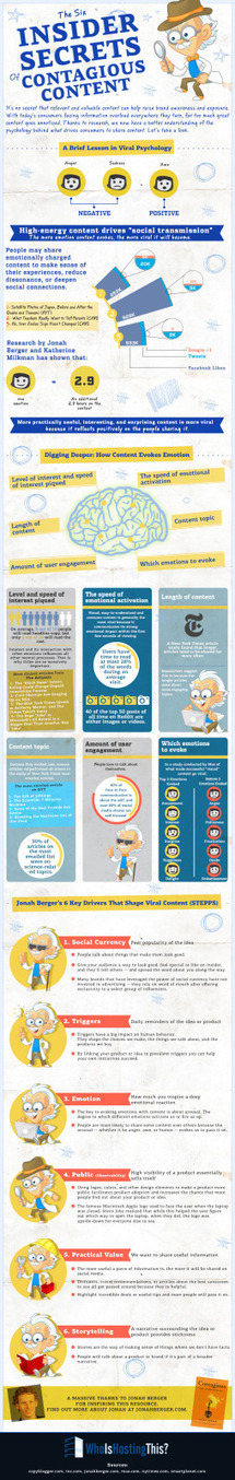Contagious Content: The Psychology That Drives Sharing - Infographic   Digital and Social   Scoop.it