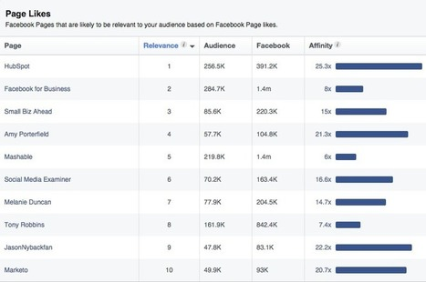 7 Things You Can Do with Your Facebook Page You Might Not Know About | MarketingHits | Scoop.it