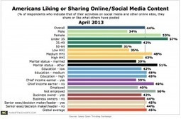 Online Content Sharing More Popular Among Women, Youth | Social Media User Types - People categorized | Scoop.it