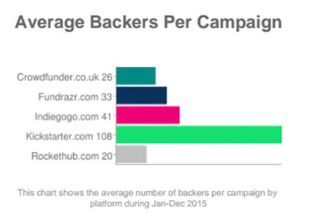 Less Than a Third of Crowdfunding Campaigns Reach Their Goals | Digital and Social Marketing Tips | Scoop.it