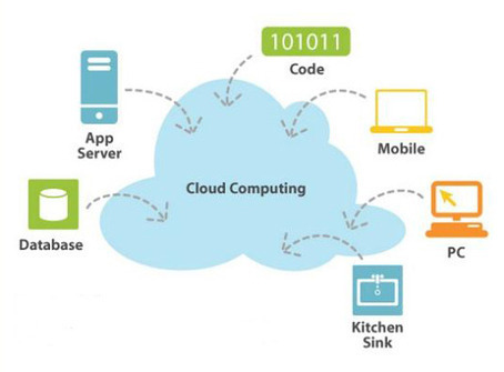 What Is Cloud Computing? - For Dummies | KAIZEN | Scoop.it