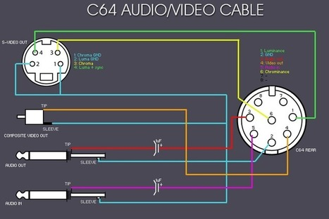 Commodore 64 video and audio interface | DIY Music & electronics | Scoop.it