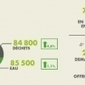 Comment évolue l'économie verte en France ? | Studium Media - Musings | Scoop.it