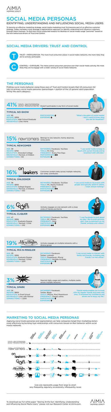 Social Media Personas – Identifying, Understanding and Influencing Social Media Users [Infographic] | Social Media | Scoop.it