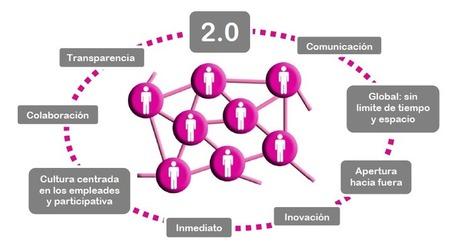 8 normas de buen uso para tu Red Social Interna | Las TIC y la Educación | Scoop.it