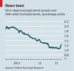 America's municipal-bond market - The Economist   Compton eco101   Scoop.it