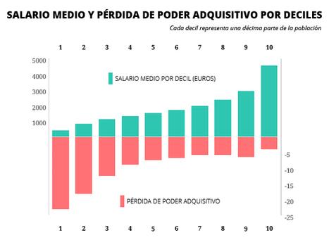 #facts 30% des travailleurs en #Espagne gagnent moins de 1000 Euros/mois | Infos en français | Scoop.it