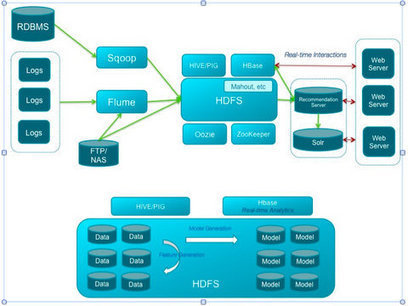 Building recommendation platforms with Hadoop - Strata | TI for dummies | Scoop.it