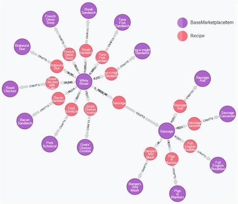 Modelling game economy with Neo4j | AirPair | Software Development Hub | Scoop.it