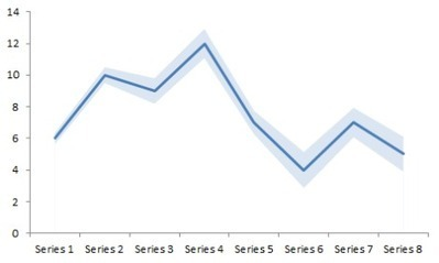 Create line charts with confidence bands   User Friendly   Scoop.it