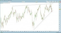 Analyse chartiste du titre Total | Trading-attitude | Scoop.it