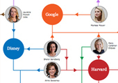 The World's 100 Most Powerful Women | Diversity at work! | Scoop.it