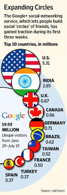 Google+ Grabs 20 Million Users | Researching Google Plus | Scoop.it