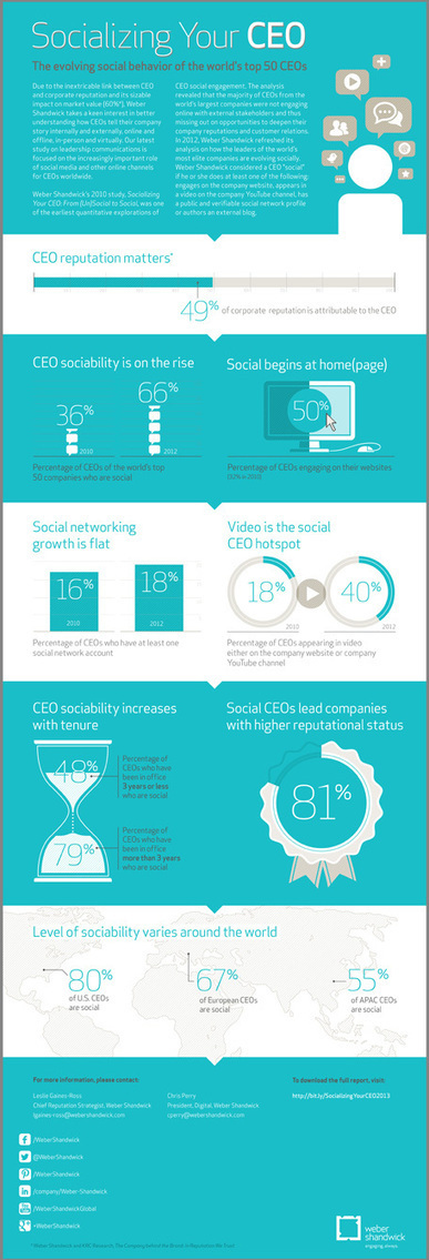 Weber Shandwick - Insights - Thought Leadership - Thought Leadership - 2013 - Socializing Your CEO 2013 | Digital Interactive | Scoop.it