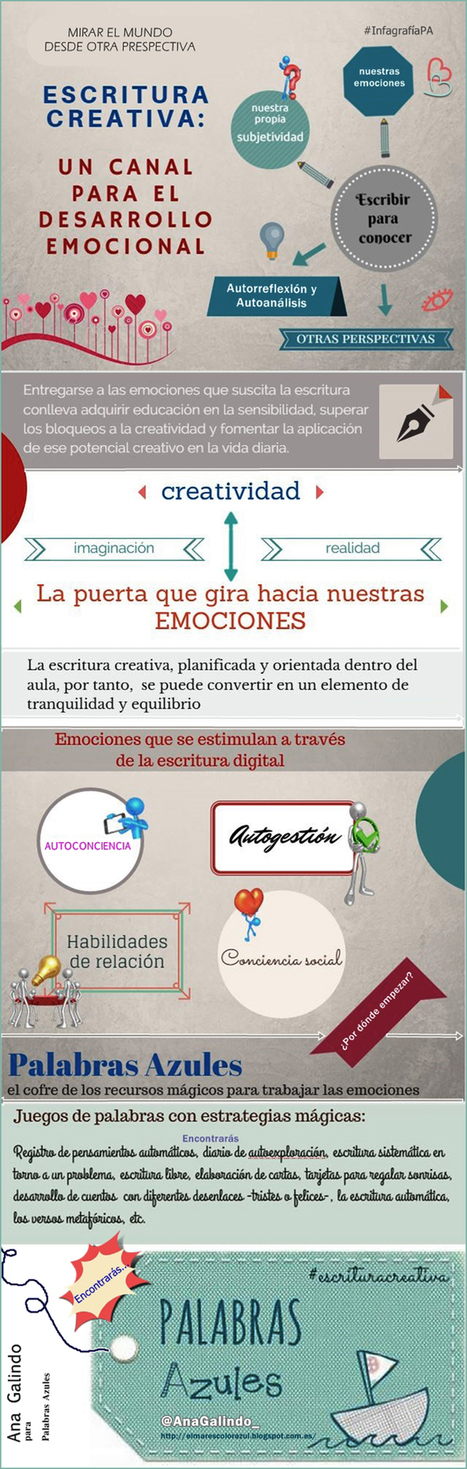 ESCRITURA CREATIVA - Magazine INED21 | APRENDIZAJE | Scoop.it