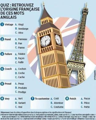 Vocabulaire : on parle tous franglish | FLE et nouvelles technologies | Scoop.it