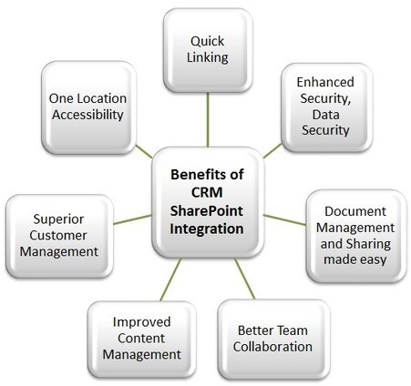 SharePoint Integration: Investment for Business Maturity | Office 365 Services | Scoop.it