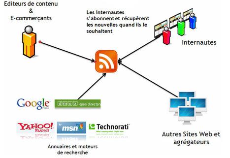 Une sélection de services web pour visualiser le contenu des flux RSS | Ressources en médiation numérique | Scoop.it