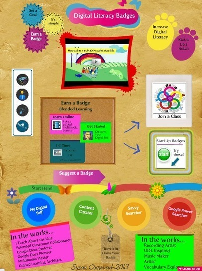 Cool Tools for 21st Century Learners: Class Badges to Promote Digital Literacy | 21st Century Research and Information Fluency | Scoop.it