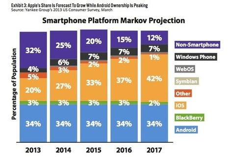 Forecast: Android has peaked, Apple's iPhone still growing - Apple 2.0 -Fortune Tech | Android Stuff For You | Scoop.it