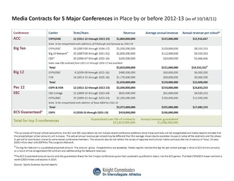 Knight Commission on Intercollegiate Athletics - December 3, 2012 - Updated financial data | A Container for Thought | Scoop.it